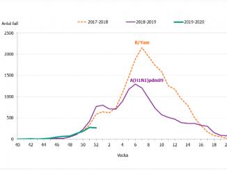 Statistik influensarapport Folkhälsomyndigheten